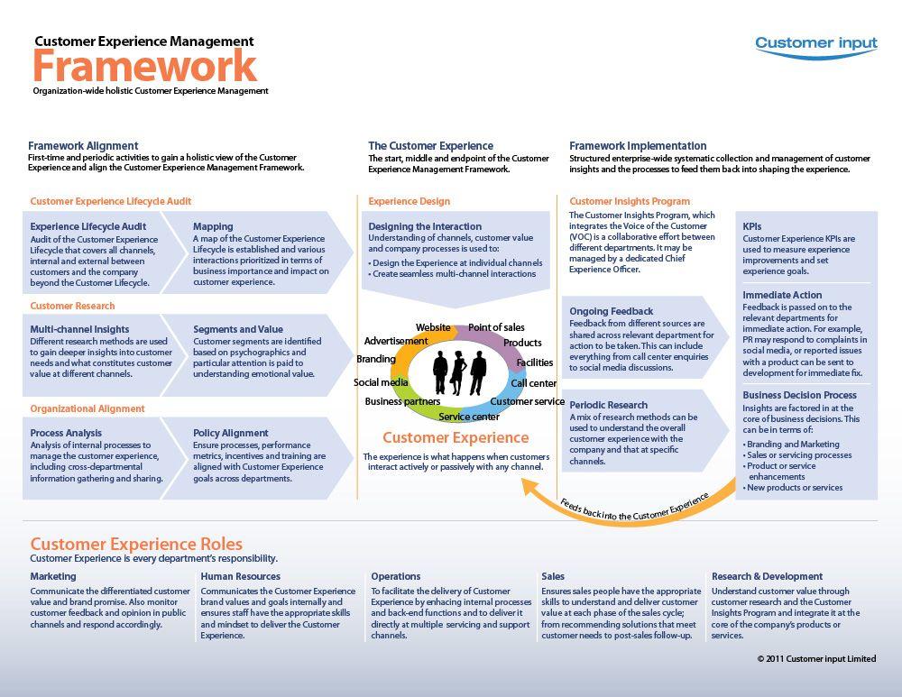 Cem Framework  Customer Experience    Customer