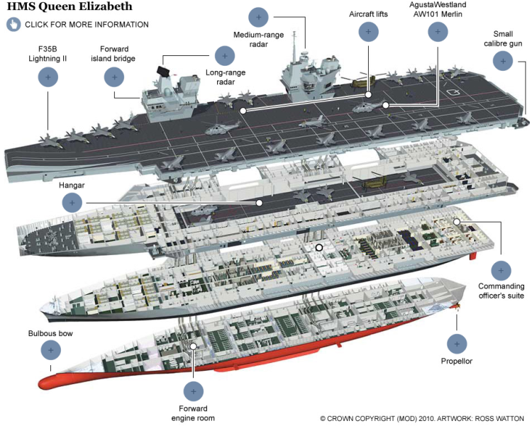 Partial screen capture of the interactive infographic HMS Queen Elizabeth: Britain's new aircraft carrier in detail