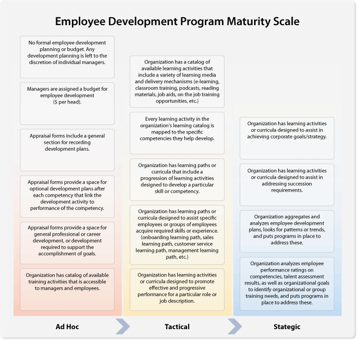 employee development scale