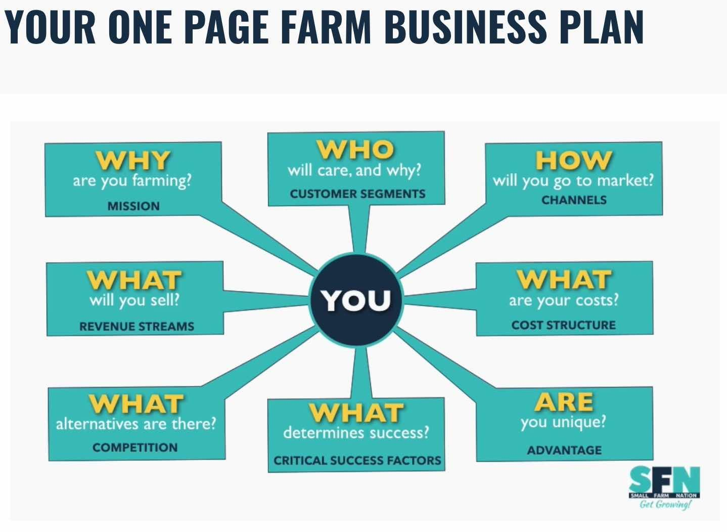 The excellent The Farm One Page Business Plan Template