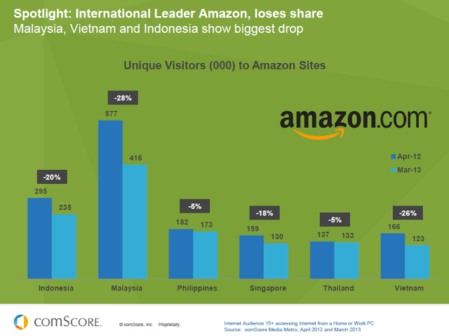 Is Amazon Losing Market Share To Lazada In Sea Traffic Ranking