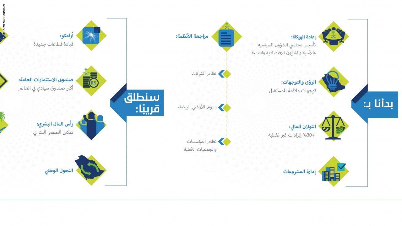 بالصور رؤية السعودية 2030 تشرح استراتيجية المستقبل عبر الانفوجرافيك Infographic Map Map Screenshot