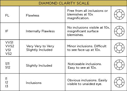 Diamonds are a girls best friend On my wedding day Pinterest - diamond clarity chart