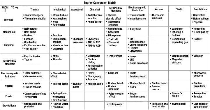 Energy conversion matrix systems pinterest physical energy conversion matrix fandeluxe Images