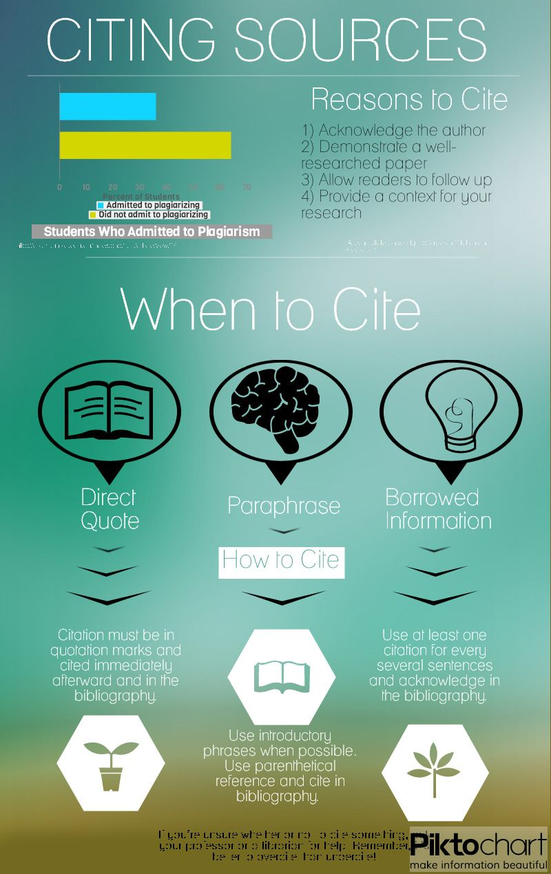 Citing Sources1 Jpg 800 1270 Source Research Paper Infographic In Text Citation For Paraphrasing Apa 4 Authors