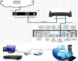 Cara Setting DVR Ke Internet Tanpa DynDNS Dengan Mudah   cara