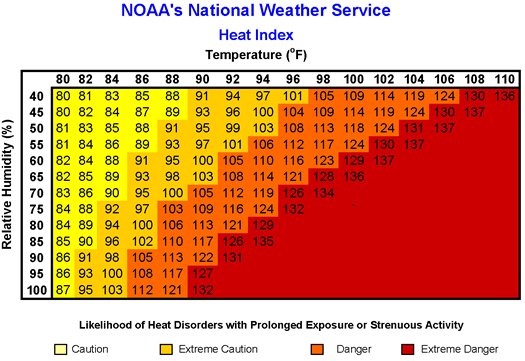 Heat Index Temperature Chart With Images Heat Stress Heat Index National Weather Service