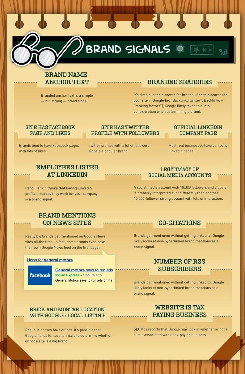 Effect of #brandsignals in google's search engine ranking factor #google #seo #searchengineoptimization