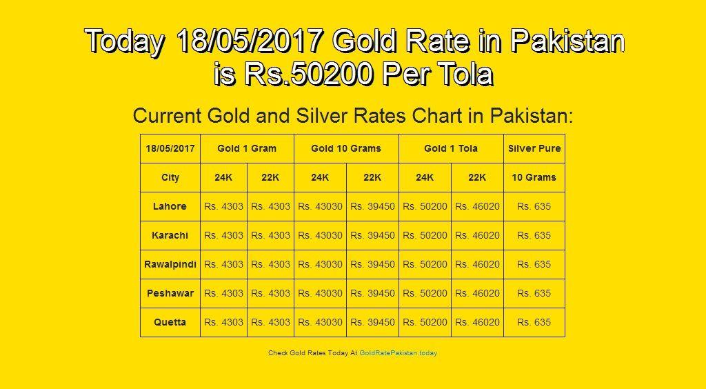18-May-17, #English, #Goldrate, #Goldratepakistan, #Grp Today 18 - sample powder burn rate chart