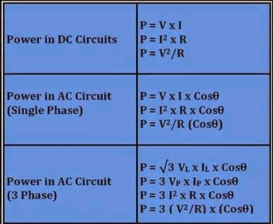 Power Formulas In Dc Ac Circuits Electrical Engineering World Power Formula Ac Circuit Electrical Engineering