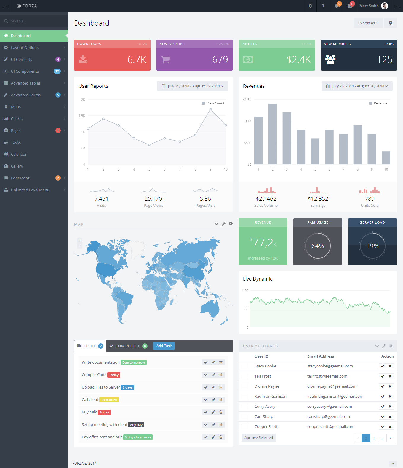 Forza Fullfeatured Admin App with AngularJS (With