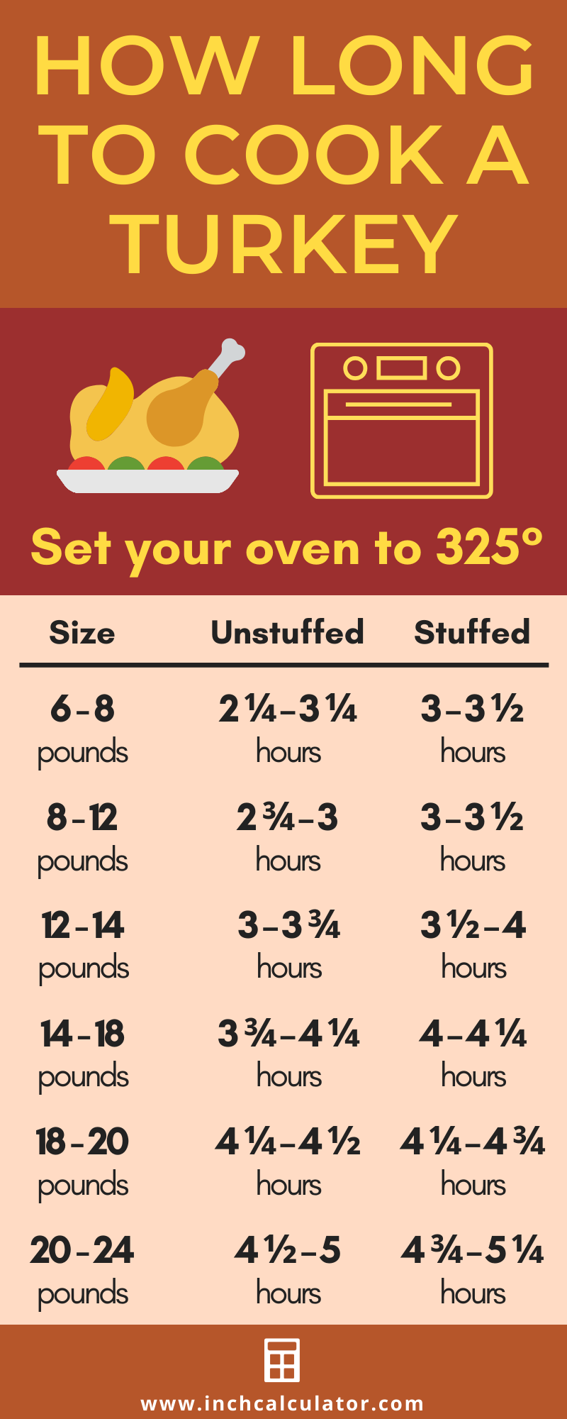Turkey Cooking Time Calculator How Long To Cook A Turkey Turkey Cooking Times Fried Turkey Cook Turkey In Oven