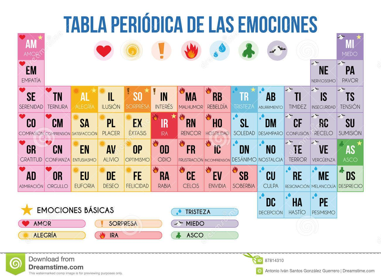 Periodic Table Of Emotions In Spanish Vector Illustration Download
