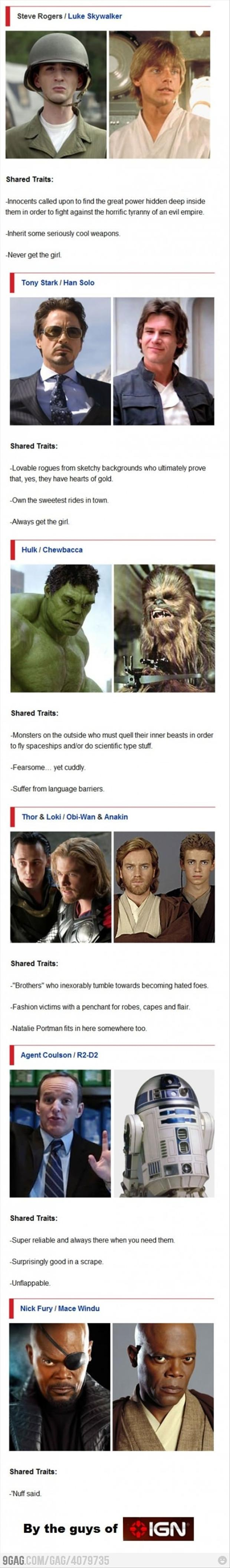 The Avengers and Star Wars. Okay, I love this, but for Steve and Luke, Luke never gets the girl but Steve a) gets his girl in The First Avenger, and b) after that doesn't want a girl anyway! And Stark already has a girl, it's not like he's competing for one.