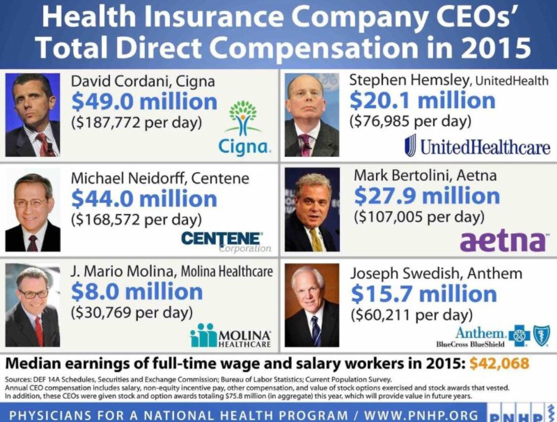 Health Insurance Company Ceo Compensation Health Insurance