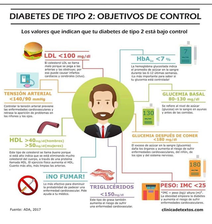 Control de la presión arterial para la diabetes