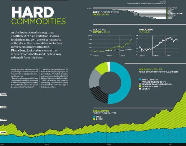 31 Brilliant Infographics For Inspiration Infographic Data