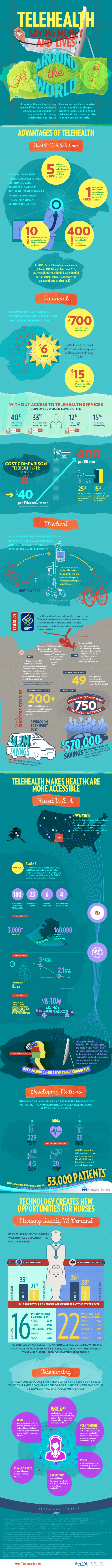 Telehealth Saving Money And Lives Around The World