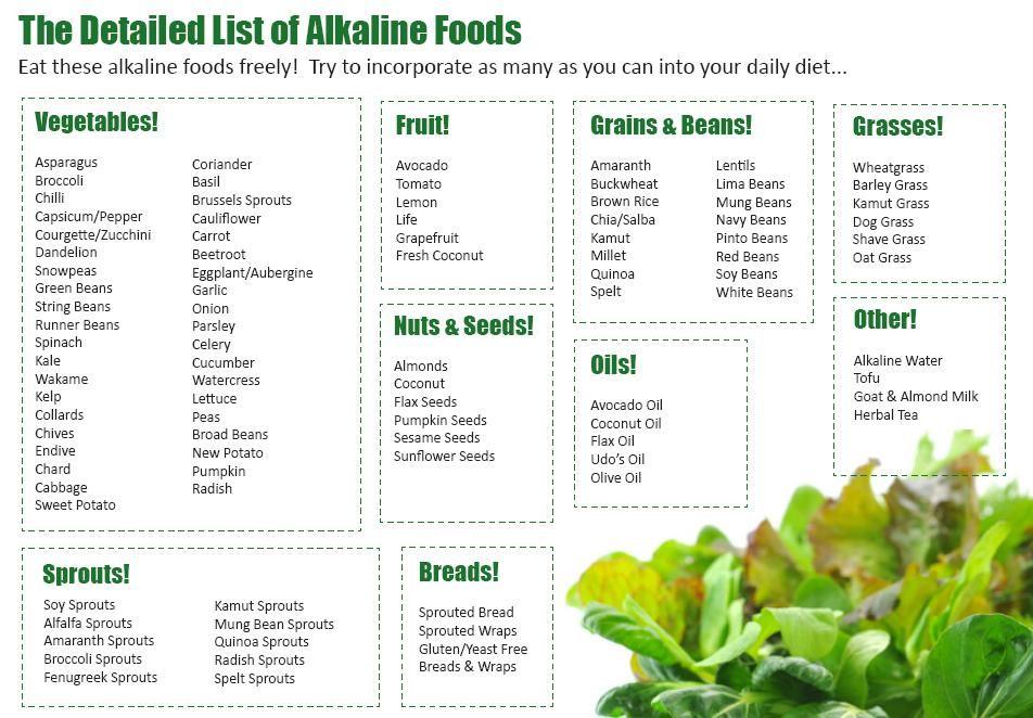 Related Alkaline foods