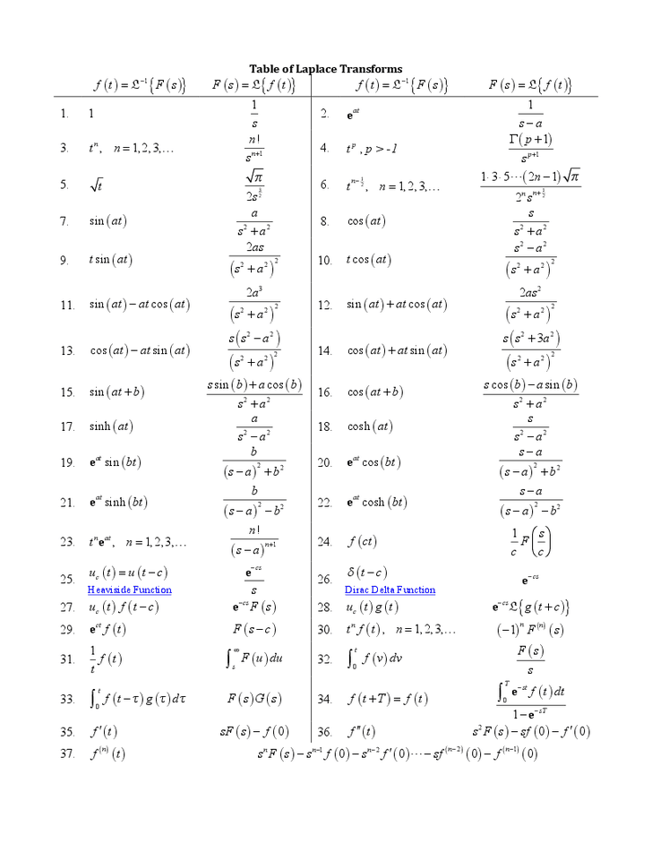 Here is a list of Laplace transforms for a differential equations ...