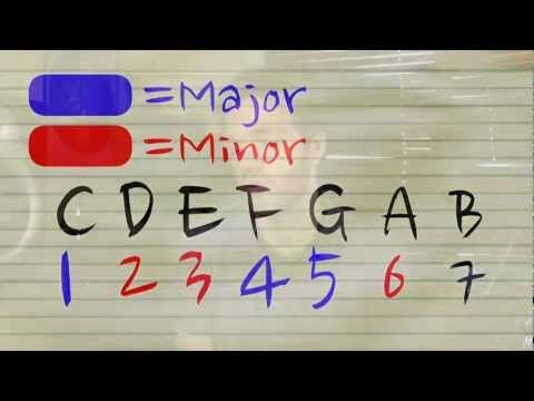 Building Chords, Easy Music Theory - YouTube | Guitar Lessons ...