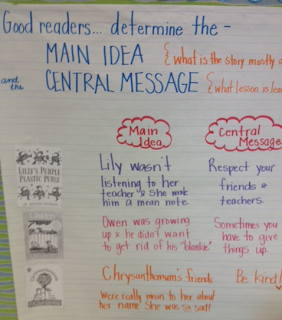 Main Idea Central Message Anchor Chart