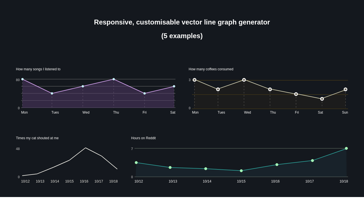 Turning data into responsive vector line graphs  Was tough