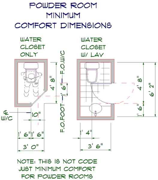 Powder room minumum comfort dimensions graphic for Smallest powder room size