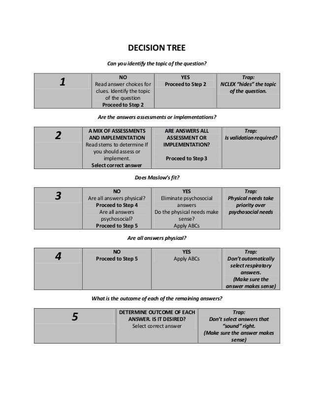 Kaplan decision tree NCLEX Nursing Pinterest Decision tree - psychosocial assessment