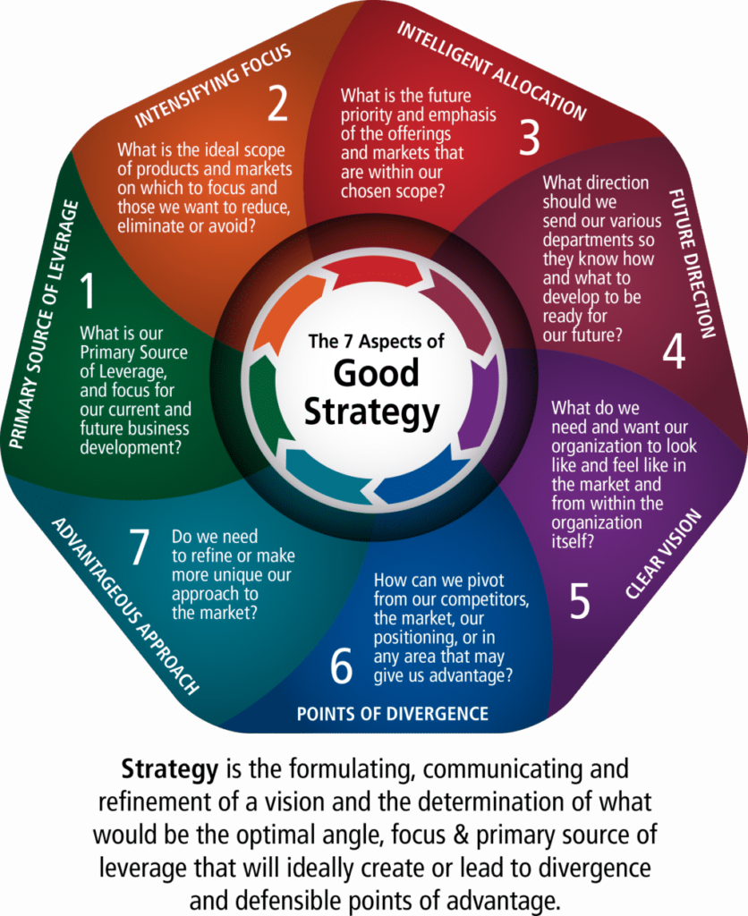 The 7 Facets Of Good Strategy