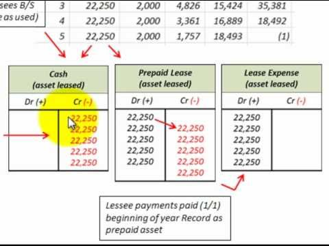 Lease Accounting For Operating Lease Lessor Vs Lessee Recording