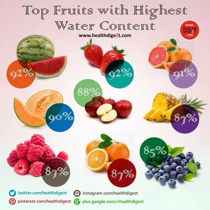 Top fruits with high water content