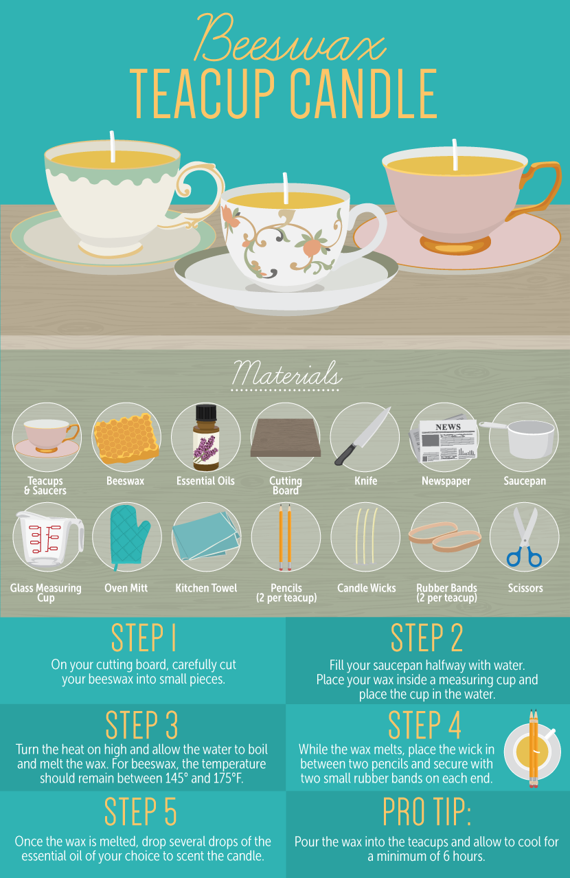 How to make teacup candles with beeswax.