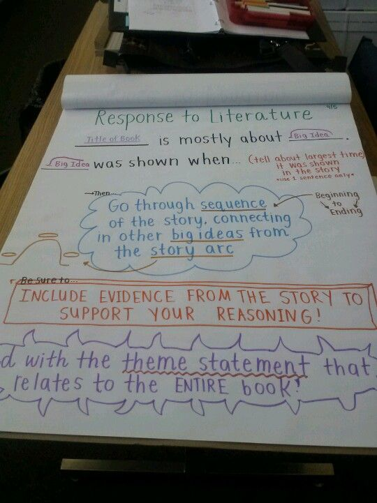 anchor chart for response to literature