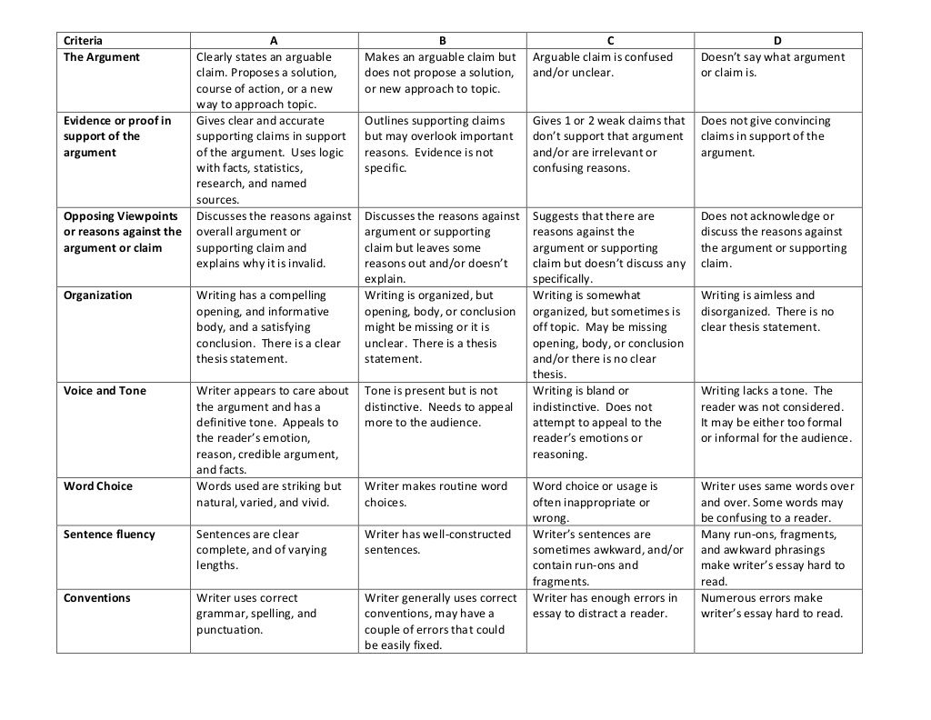 Persuasive Essay Rubric By Ctpeterson Via Slideshare