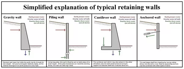 How To Push Back A Retaining Wall Google Search In 2020 Retaining Wall Wooden Retaining Wall Types Of Retaining Wall