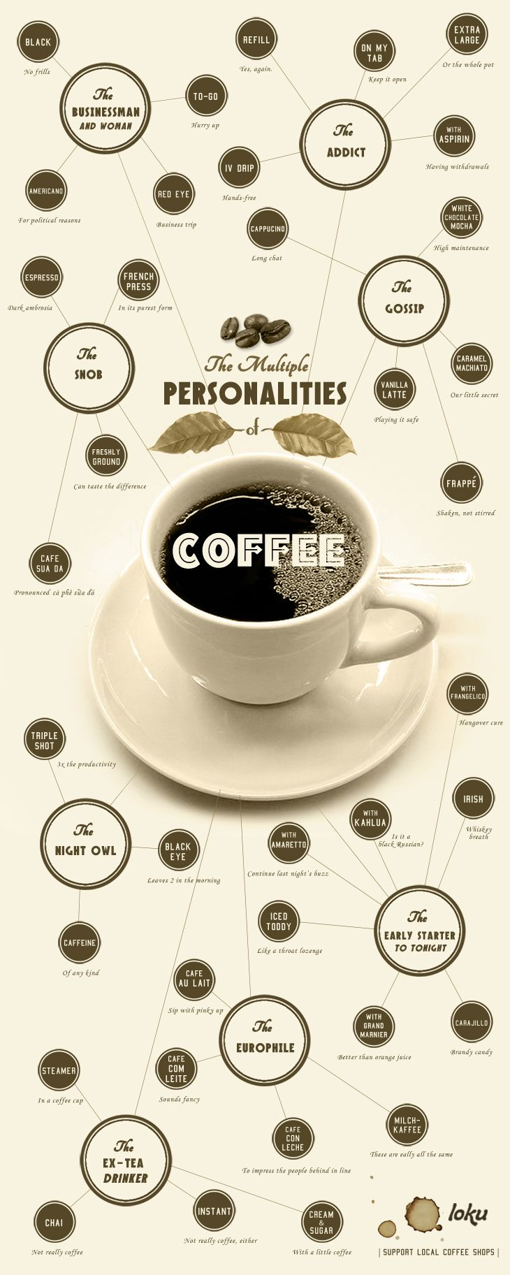 What's Your Cofeee Personality  is part of Find Out What Your Coffee Order Reveals About Your Personality - What kind of coffee suits your personality  This chart tells you the answer  Business people, early risers, there's even a perfect coffee for extea drinkers
