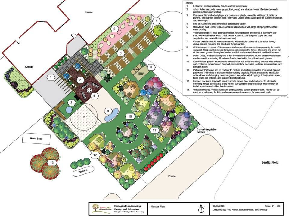 Permaculture garden layout