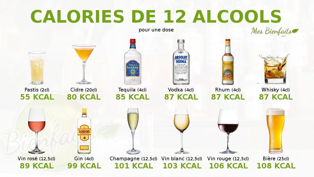 Infographie Des Calories De 12 Alcools Pastis Cidre Tequila Vodka Rhum Whisky Vin Rose Gin Champagne Vin Blanc Vin Ro Calorie Alcool Alcool Calories