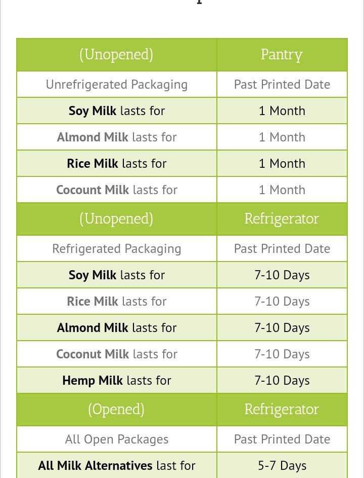 MILK EXPIRATION DATES | Dating, Print packaging, Rice milk