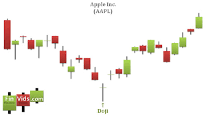 Image Result For Candlestick Chart Up Trend Candlestick Chart