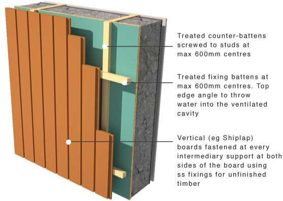 Timber Cladding Support And Moisture Control Timber Cladding Cedar Cladding Vertical Wood Cladding