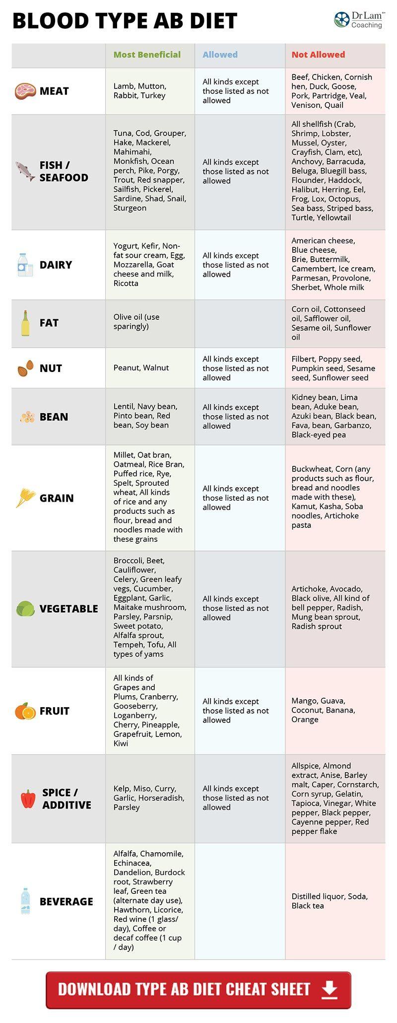 blood type diet chart coffee b