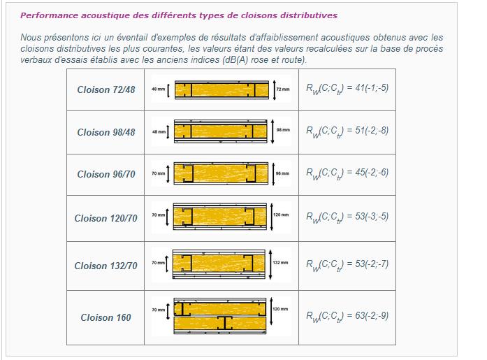 Cloison Placostil 72 48 Pdf