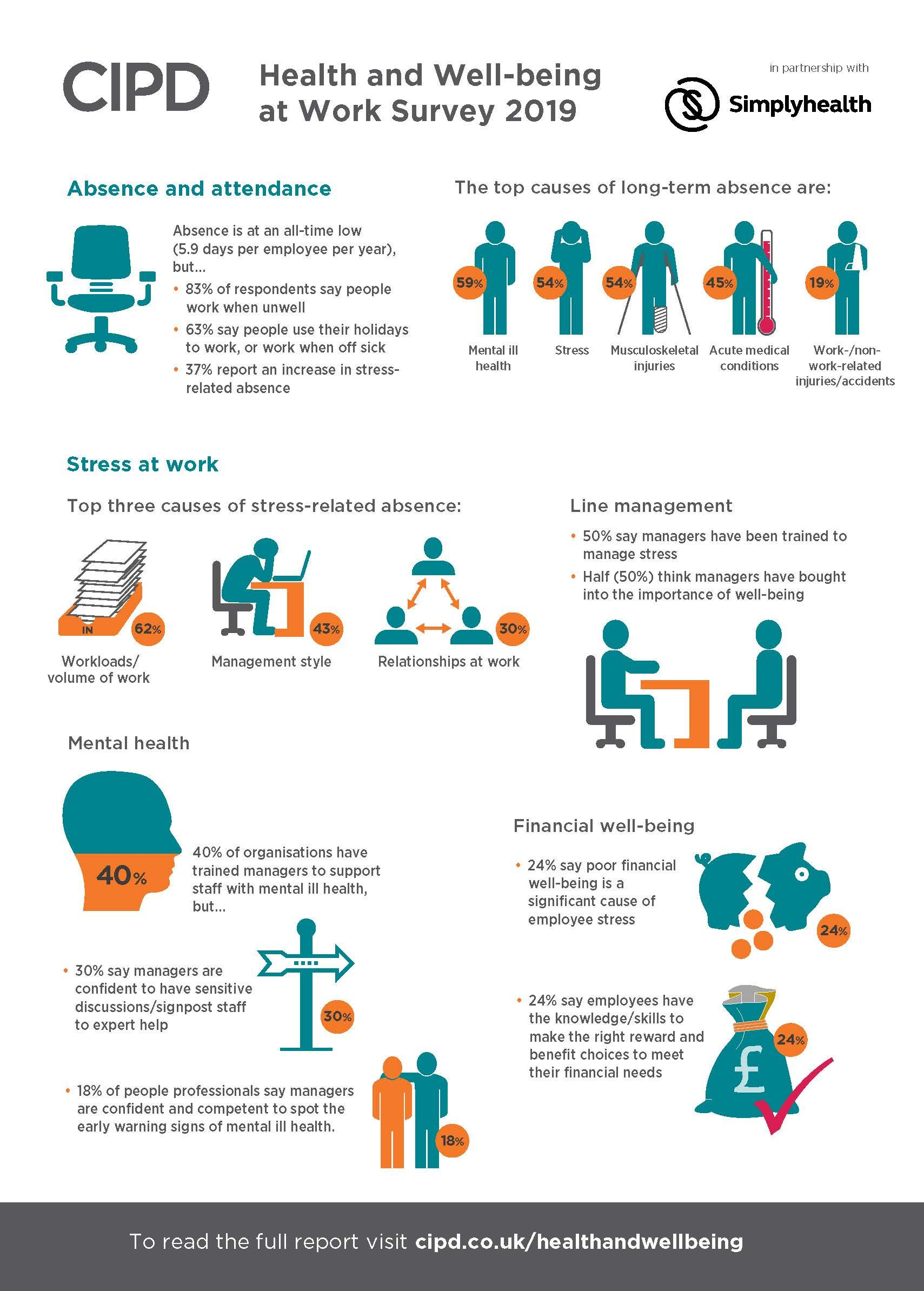 Health and Wellbeing at Work Infographic Health and
