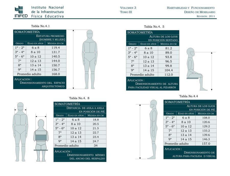 Muebles antropometria mobiliario escolar for Mobiliario escolar medidas