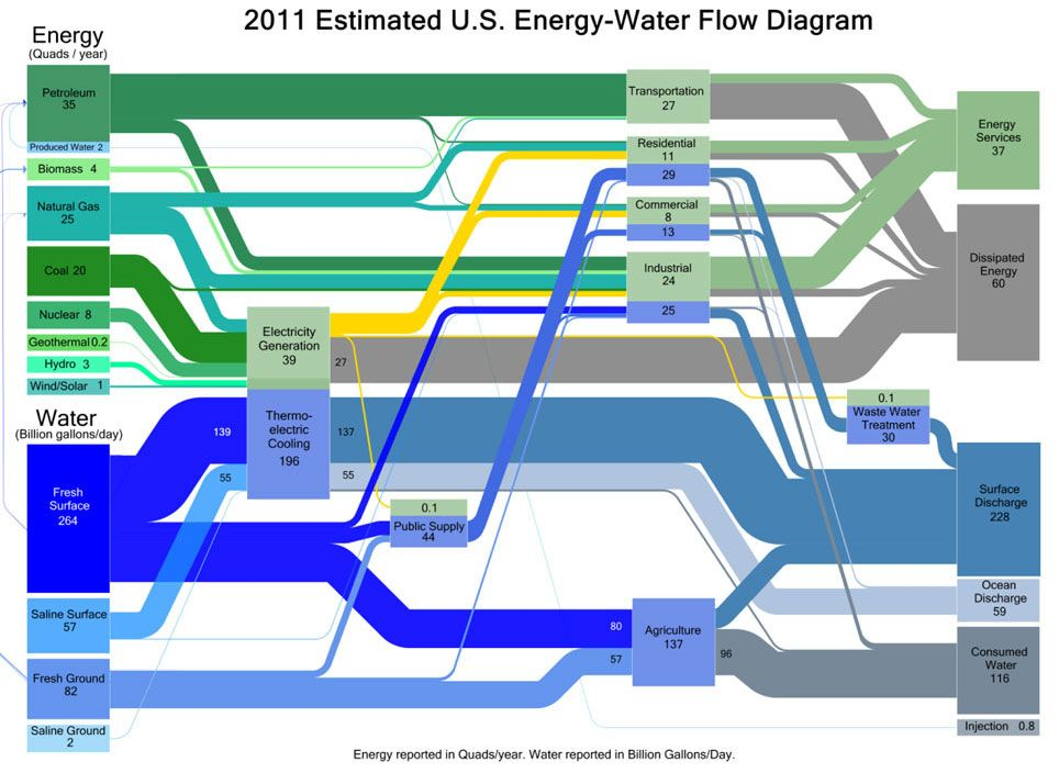 2011 Estimated Us Energy Water Flow Diagram Google Search