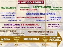 Transicao Do Feudalismo Para O Capitalismo Google Search Com