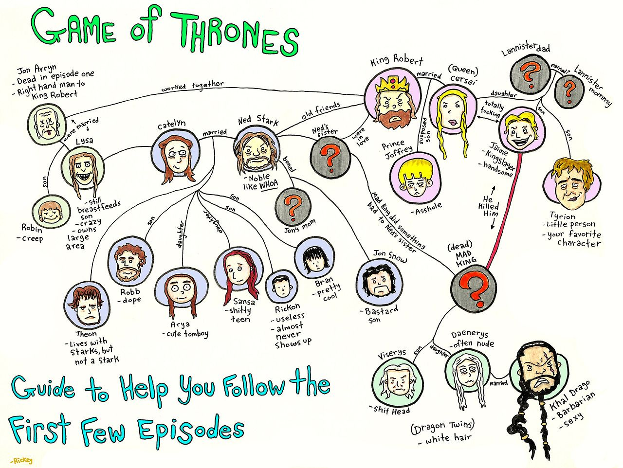 So You Need Some Help Following Game Of Thrones Season 1