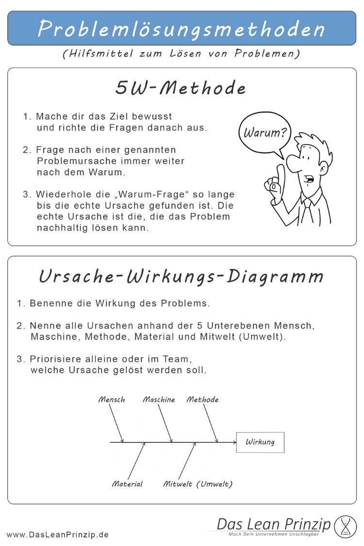 5w Methode Und Ursache Wirkungs Diagramm Methodenkarte Visuelles Lernen Organisationsentwicklung Soziale Arbeit